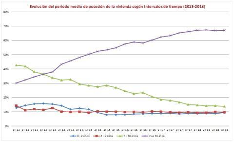 Tiempo de posesión media de vivienda en España entre 2013 y 2018