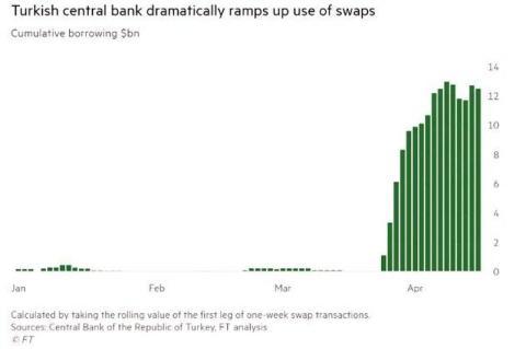 Uso de swaps por el Banco Central de Turquía en 2019