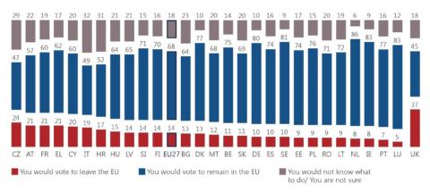 Qué votarían los ciudadanos de cada país miembro en un hipotético referéndum sobre la salida de la UE (Permanencia en azul y salida en rojo)