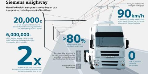 Siemens, que participa en la construcción de la eHighways, ha publicado este gráfico.