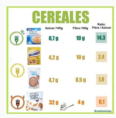 cereales análisis Carlos Ríos