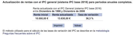 Cómo ha evolucionado la inflación en diez años, de 1998 a 2008.