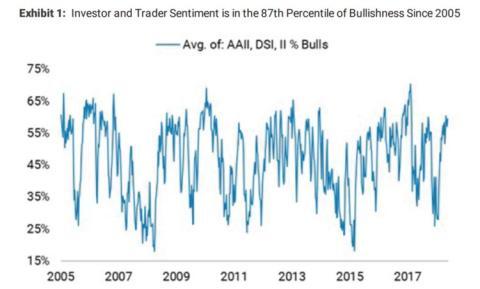 Curva de sentimiento inversor en EE.UU.