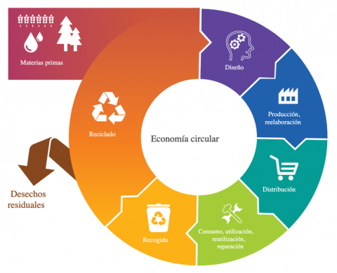 Economía circular UE