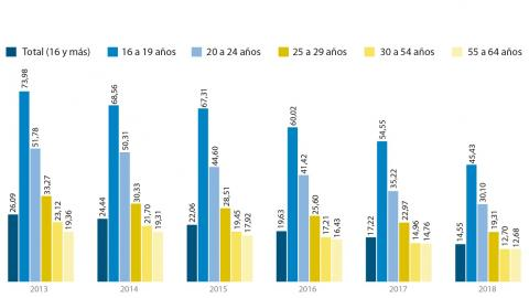 Elevado porcentaje de paro en jóvenes