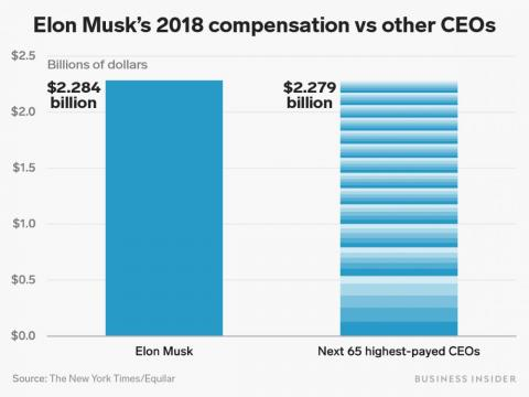 Elon Musk made more in 2018 than the next 65 highest-paid CEOs combined, according to a report