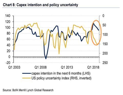 Evolución de la inversión en capitales y la incertidumbre política