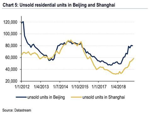 Evolución del mercado inmobiliario chino