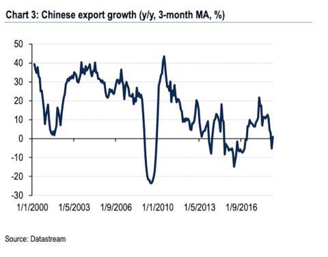 Evolución reciente de las exportaciones chinas