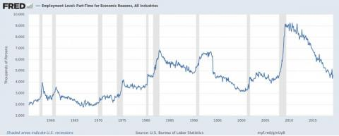 'Full employment' may be increasing economic inequality
