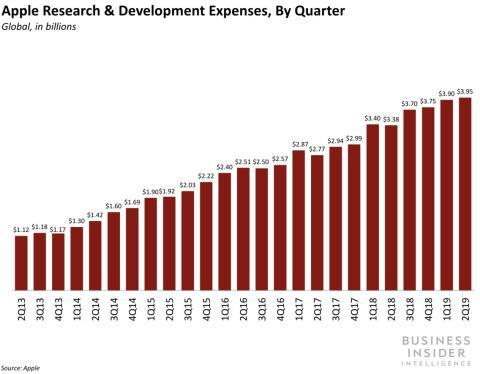 Gasto Apple en investigación y desarrollo