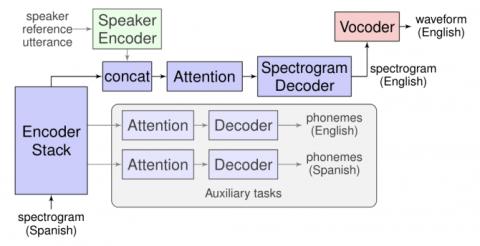 Google Translatotron traduce tu voz a otro idioma sin usar texto de por medio