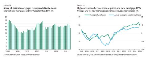 Gráfico de Moody's sobre hipotecas.
