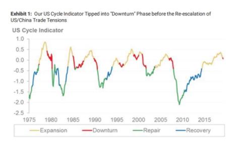 Gráfico de Morgan Stanley que mide la evolución de la economía.