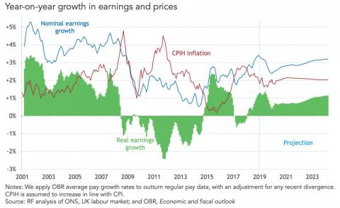 The green section shows wage growth after inflation is taken into account — whether workers got richer or poorer in real terms.