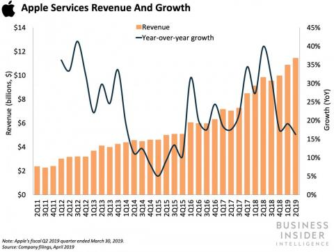 But growth in Services has held up.