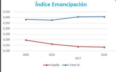 Índice de emancipación de los españoles