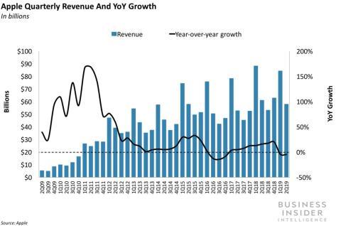 Ingresos totales de Apple segundo trimestre fiscal