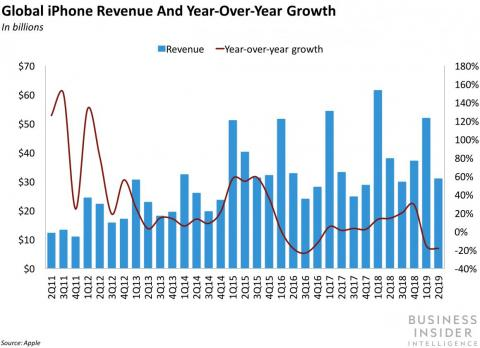 iPhone sales have collapsed.