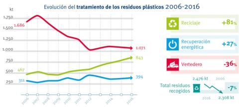 Evolución del tratamiento de residuos plásticos en España (2006-2016).