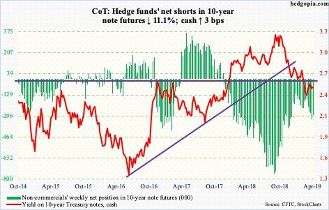 Posicionamiento neto de los especuladores en los bonos estadounidenses