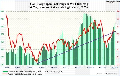 Posicionamiento neto de los especuladores en el petróleo (WTI)