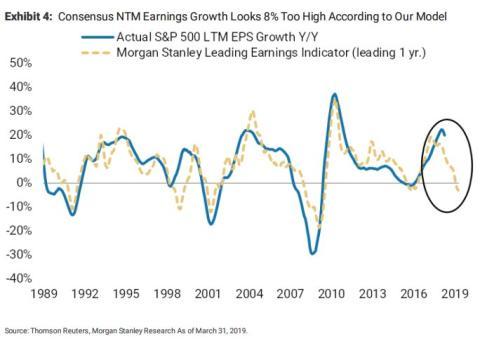 Previsión de beneficios en el S&P 500