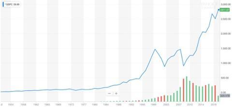 Rentabilidad histórica del S&P 500