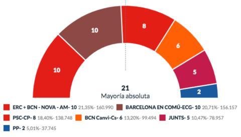 Resultados de las elecciones municipales en Barcelona