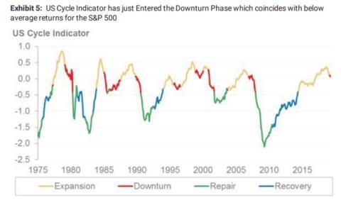 Riesgo de recesión en EE.UU.
