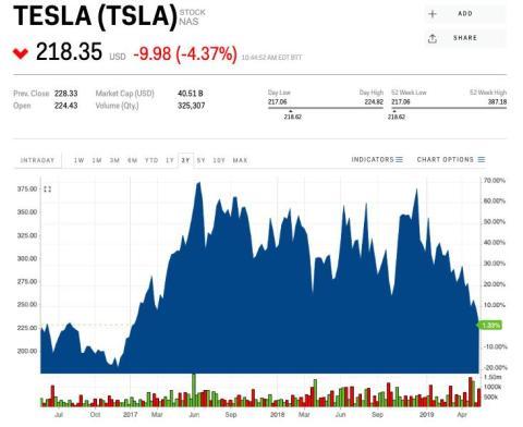 Tesla's sEl precio de las acciones de Tesla el viernes ha caído a su precio más bajo desde enero de 2017.tock price on Friday fell to its lowest price since January 2017.