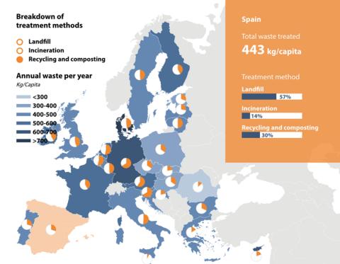 Generación y tratamiento de residuos en España y Europa.