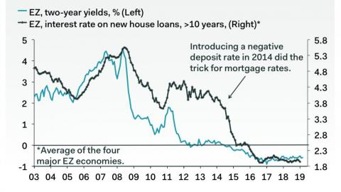 As yields on two-year bonds have declined, so have mortgage rates for homebuyers in Europe.