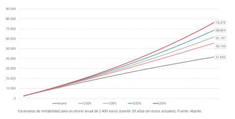Si ahorras 2.400 euros al año con diferentes rentabilidades, estas son las cantidades.