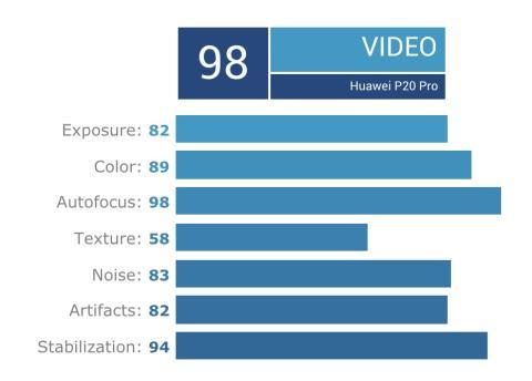 Análisis vídeo Huawei P20 Pro