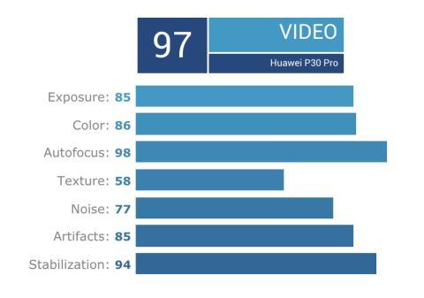 Análisis vídeo Huawei P30 Pro