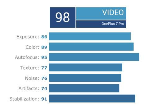 Análisis vídeo OnePlus 7 Pro