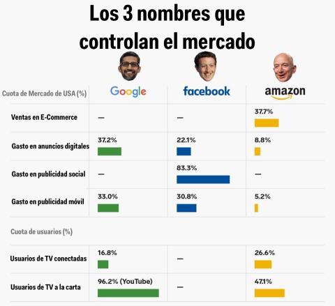 Cómo Facebook, Google y Amazon dominan la economía digital