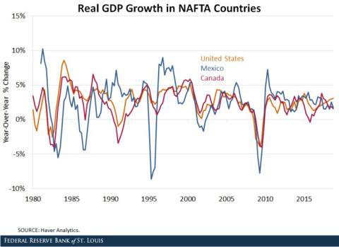 Crecimiento del PIB en EE.UU., Canadá y México