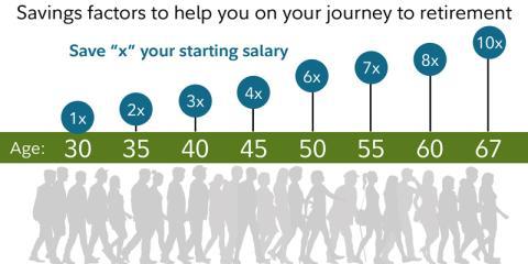 Lo que debes ahorrar en función a la edad