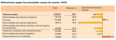 España en cifras 2018