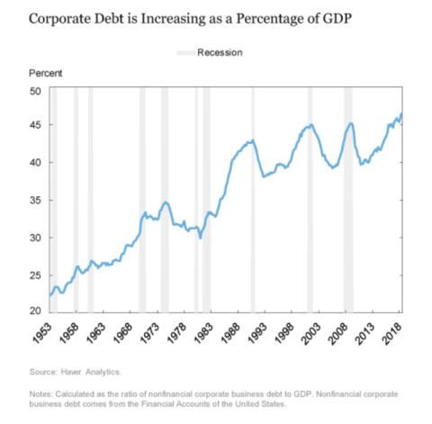 Evolución de la deuda corporativa respecto al PIB en EE.UU. en los últimos 65 años