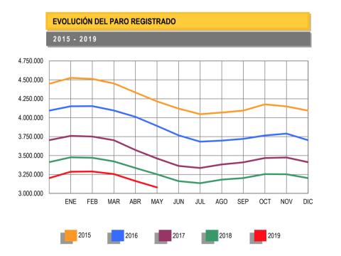 Evolución del paro registrado en los últimos cuatro años.
