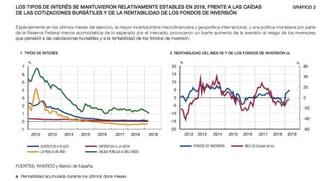 Evolución de la rentabilidad de los activos financieros en los últimos años.