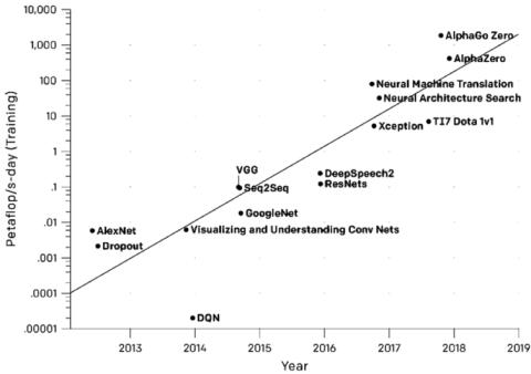 Gráfica que muestra la cantidad total de computación requerida para entrenar los modelos de 'deep learning' más populares surgidos desde el año 2012.