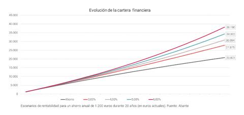 Gráfico de la evolución de los planes de pensiones en función de la rentabilidad.