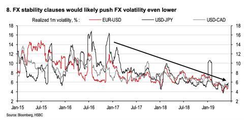 Gráfico de la volatilidad de divisas