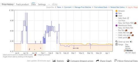 Histórico de precios en Amazon