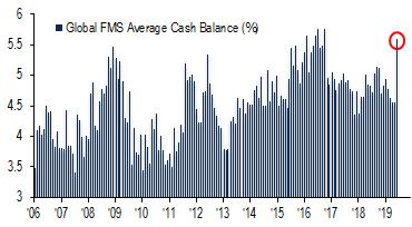 El mayor nivel de liquidez desde el 2011 en los mercados