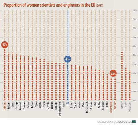 Mujeres científicas e ingenieras en la UE